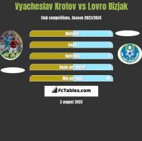 Vyacheslav Krotov vs Lovro Bizjak h2h player stats
