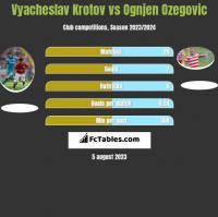 Vyacheslav Krotov vs Ognjen Ozegovic h2h player stats