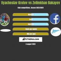 Vyacheslav Krotov vs Zelimkhan Bakayev h2h player stats