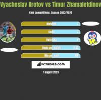 Vyacheslav Krotov vs Timur Zhamaletdinov h2h player stats