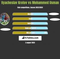 Vyacheslav Krotov vs Mohammed Usman h2h player stats