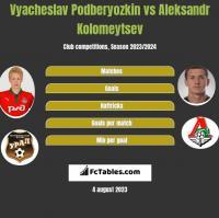 Vyacheslav Podberyozkin vs Aleksandr Kolomeytsev h2h player stats
