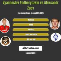 Vyacheslav Podberyozkin vs Aleksandr Zuev h2h player stats