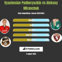 Vyacheslav Podberyozkin vs Aleksey Miranchuk h2h player stats