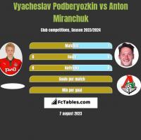 Vyacheslav Podberyozkin vs Anton Miranchuk h2h player stats
