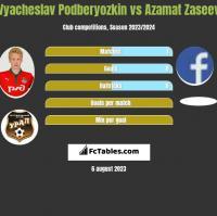 Vyacheslav Podberyozkin vs Azamat Zaseev h2h player stats