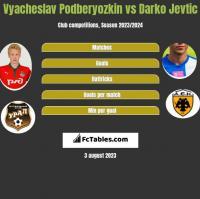 Vyacheslav Podberyozkin vs Darko Jevtic h2h player stats