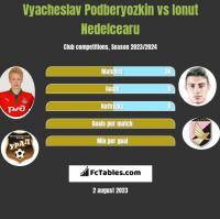 Vyacheslav Podberyozkin vs Ionut Nedelcearu h2h player stats