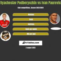 Vyacheslav Podberyozkin vs Ivan Paurevic h2h player stats