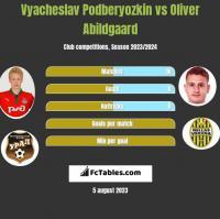 Vyacheslav Podberyozkin vs Oliver Abildgaard h2h player stats