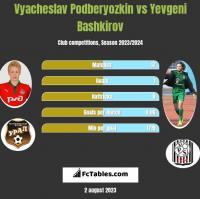 Vyacheslav Podberyozkin vs Yevgeni Bashkirov h2h player stats