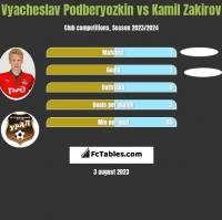 Vyacheslav Podberyozkin vs Kamil Zakirov h2h player stats