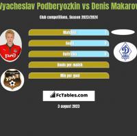 Vyacheslav Podberyozkin vs Denis Makarov h2h player stats