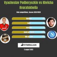Vyacheslav Podberyozkin vs Khvicha Kvaratskhelia h2h player stats