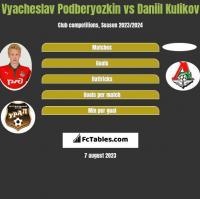 Vyacheslav Podberyozkin vs Daniil Kulikov h2h player stats