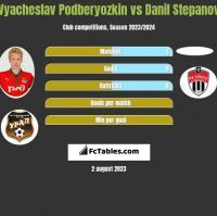 Vyacheslav Podberyozkin vs Danil Stepanov h2h player stats