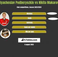 Vyacheslav Podberyozkin vs Nikita Makarov h2h player stats