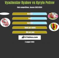 Vyacheslav Ryabov vs Kyryło Petrow h2h player stats