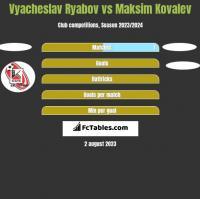 Vyacheslav Ryabov vs Maksim Kovalev h2h player stats