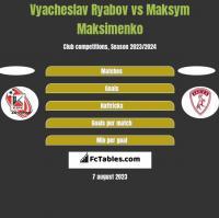 Vyacheslav Ryabov vs Maksym Maksimenko h2h player stats