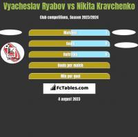 Vyacheslav Ryabov vs Nikita Kravchenko h2h player stats