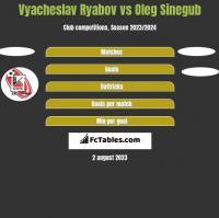 Vyacheslav Ryabov vs Oleg Sinegub h2h player stats