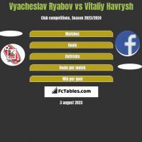 Vyacheslav Ryabov vs Vitaliy Havrysh h2h player stats