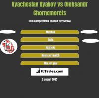 Vyacheslav Ryabov vs Oleksandr Chornomorets h2h player stats