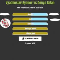 Vyacheslav Ryabov vs Denys Balan h2h player stats