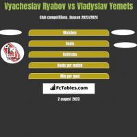 Vyacheslav Ryabov vs Vladyslav Yemets h2h player stats