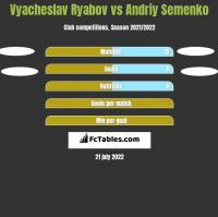Vyacheslav Ryabov vs Andriy Semenko h2h player stats