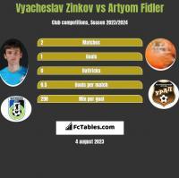 Wiaczesław Żinkow vs Artyom Fidler h2h player stats