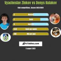 Wiaczesław Żinkow vs Denys Kułakow h2h player stats