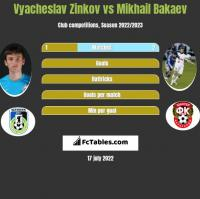 Wiaczesław Żinkow vs Mikhail Bakaev h2h player stats
