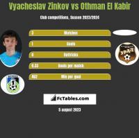 Wiaczesław Żinkow vs Othman El Kabir h2h player stats