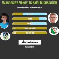 Wiaczesław Żinkow vs Rafał Augustyniak h2h player stats