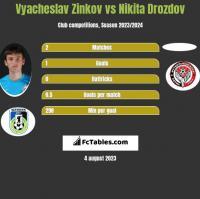 Wiaczesław Żinkow vs Nikita Drozdov h2h player stats