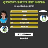 Wiaczesław Żinkow vs Dmitri Samoilov h2h player stats