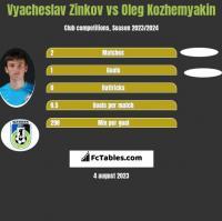 Wiaczesław Żinkow vs Oleg Kozhemyakin h2h player stats
