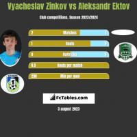 Wiaczesław Żinkow vs Aleksandr Ektov h2h player stats