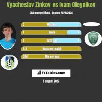 Wiaczesław Żinkow vs Ivam Oleynikov h2h player stats