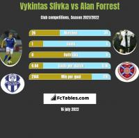 Vykintas Slivka vs Alan Forrest h2h player stats