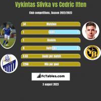 Vykintas Slivka vs Cedric Itten h2h player stats