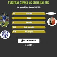 Vykintas Slivka vs Christian Ilic h2h player stats