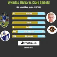 Vykintas Slivka vs Craig Sibbald h2h player stats