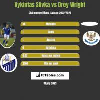 Vykintas Slivka vs Drey Wright h2h player stats