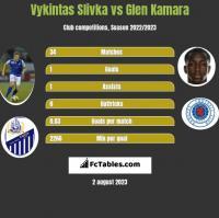 Vykintas Slivka vs Glen Kamara h2h player stats