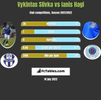 Vykintas Slivka vs Ianis Hagi h2h player stats