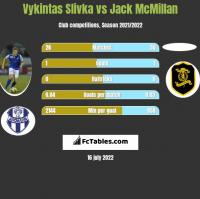 Vykintas Slivka vs Jack McMillan h2h player stats