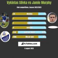 Vykintas Slivka vs Jamie Murphy h2h player stats